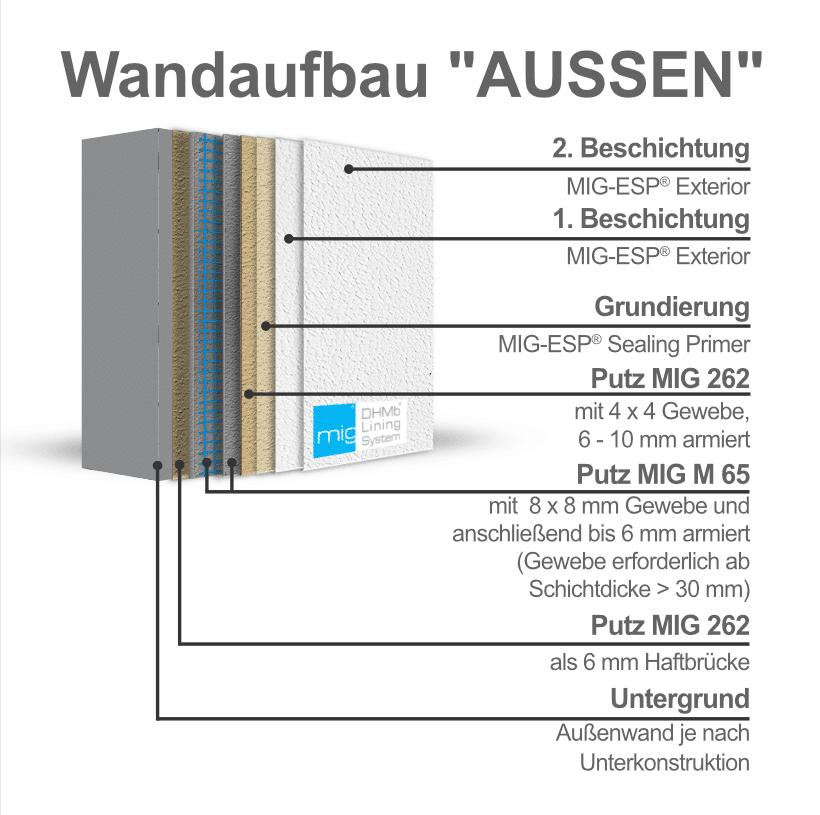 MIG-ESP Wandaufbau Aussen