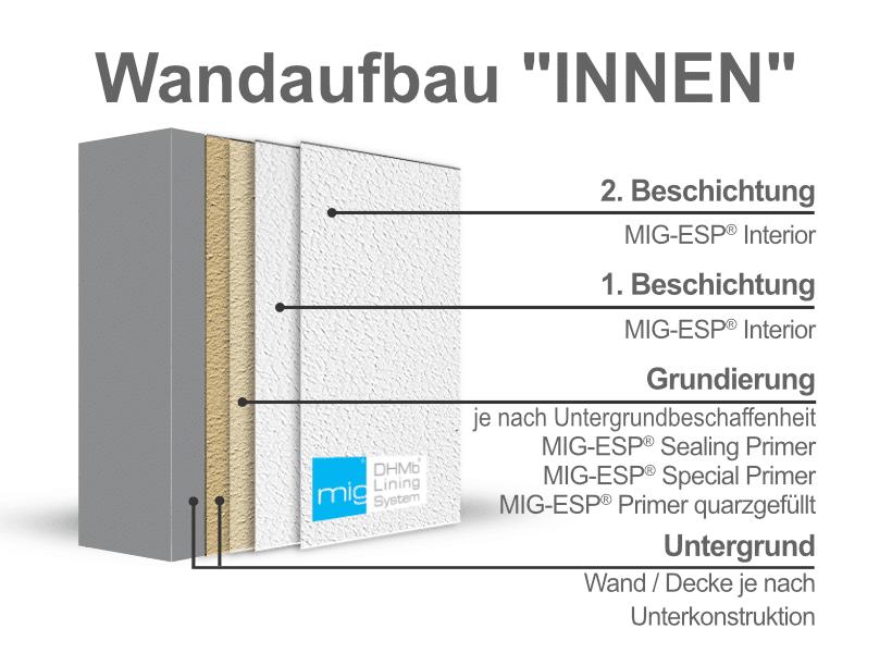 MIG-ESP Wandaufbau Innen